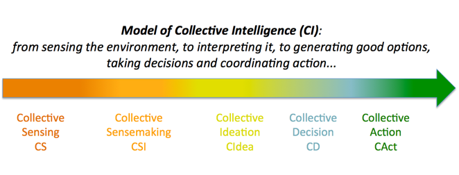 The Collective Intelligence spectrum